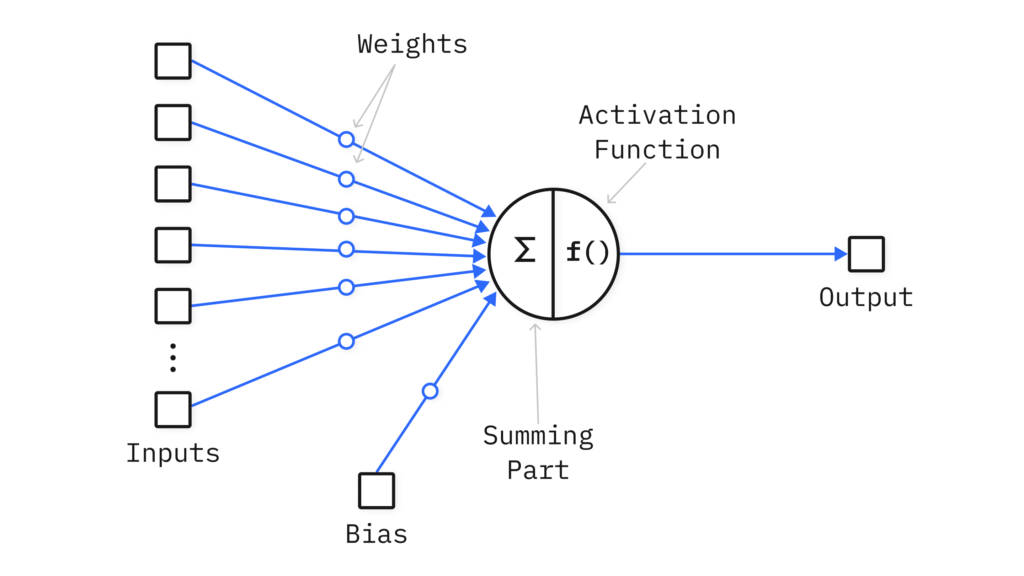neural network function