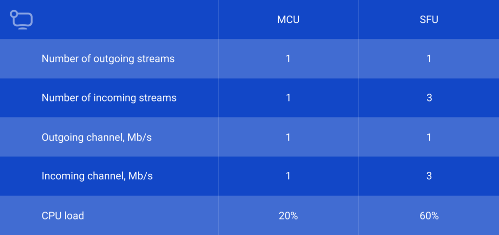 compare-MCU-to-SFU-on-the-client