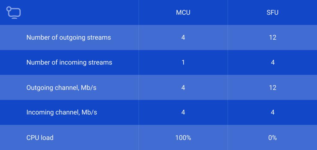 compare-MCU-to-SFU-on-the-server